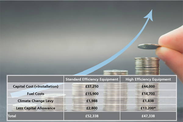 Achieve Hidden Cost Savings by Reducing your Carbon Footprint